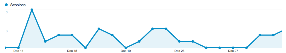 Traffic stats for December 2012