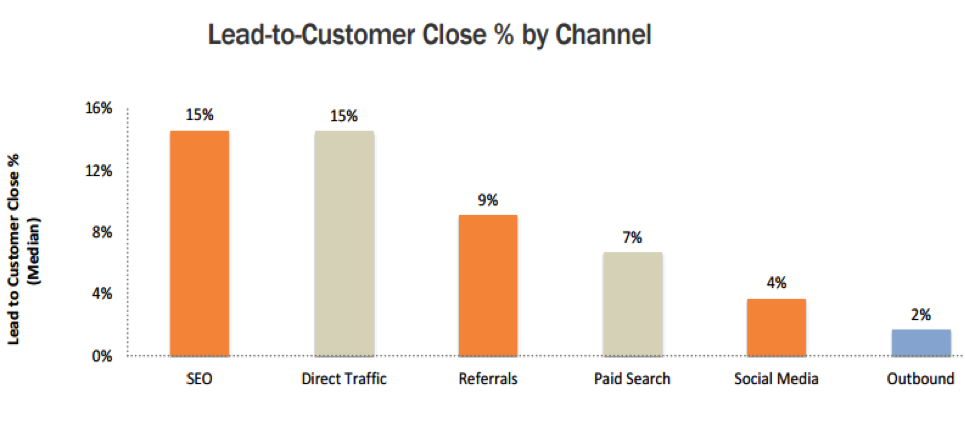 lead to customer clost by channel
