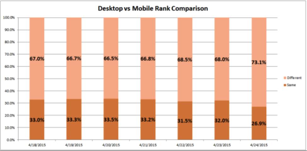 Desktop vs Mobile Rank comparison