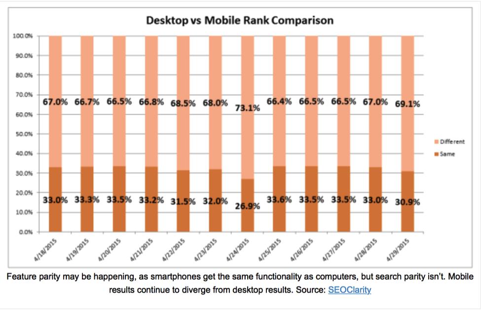 SEO Clarity Mobile versus Desktop ranking comparision