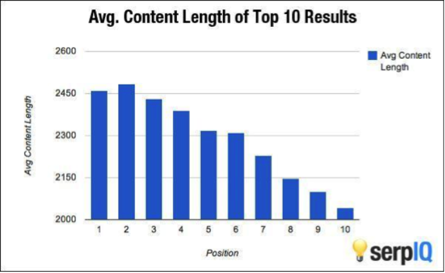 average content length in Googles first page