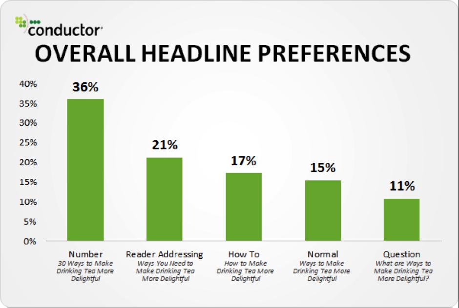 Headline Preferences
