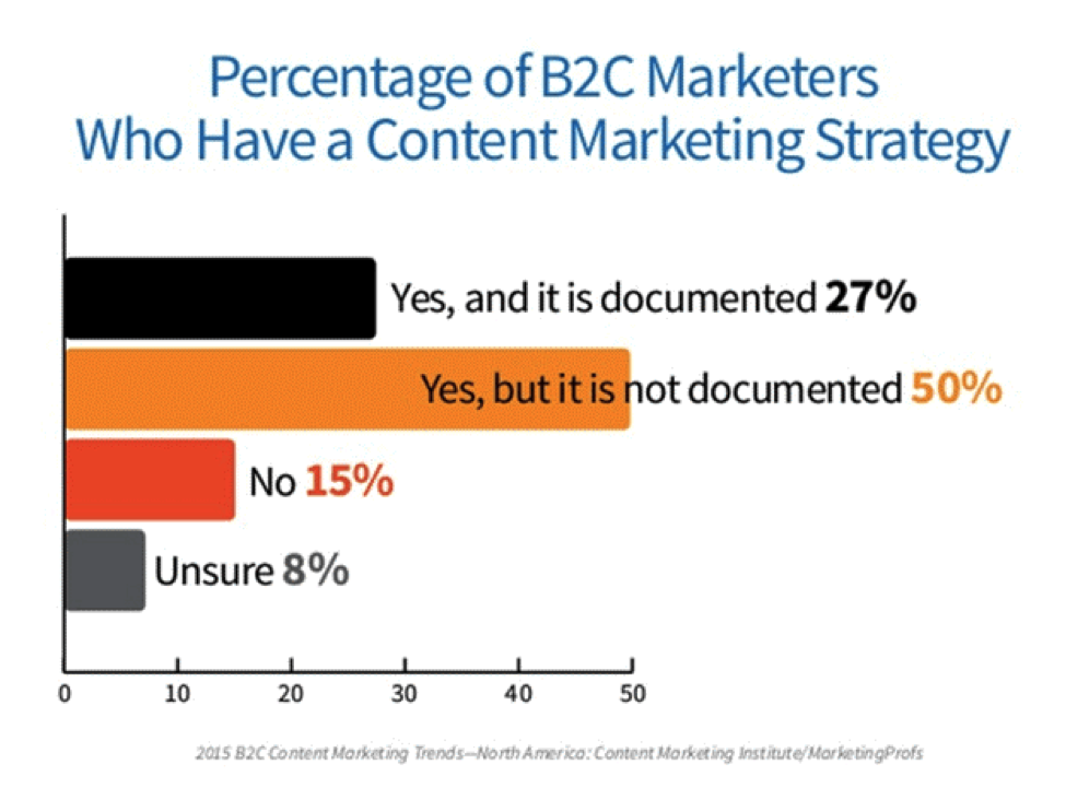 Percentage of B2C Marketers Who Have A Content Marketing Plan