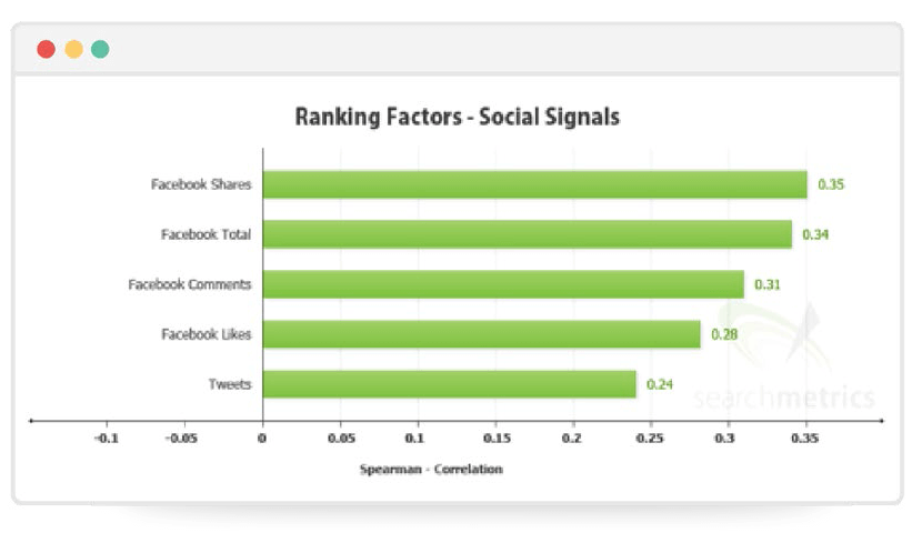 search-metrics-ranking-factors