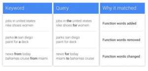 "Google AdWords to Change How ""Exact Match"" Works"
