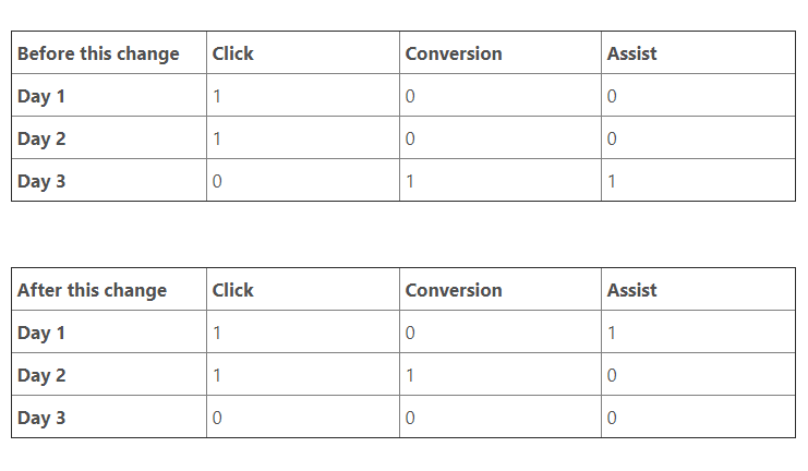 Bing Ads Now Counts Conversions and Assists Based on the Time of Ad Clicks
