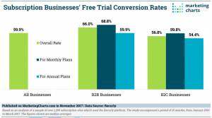 Tips For Converting Free Plan Users Into Paying Customers