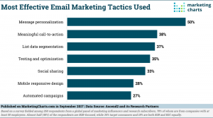 most effective email marketing tactics used
