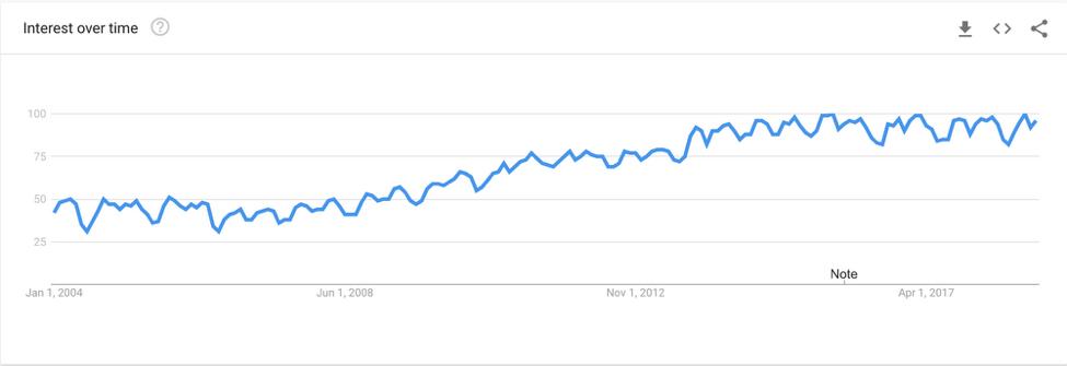 Rise of keyword Good in 2018