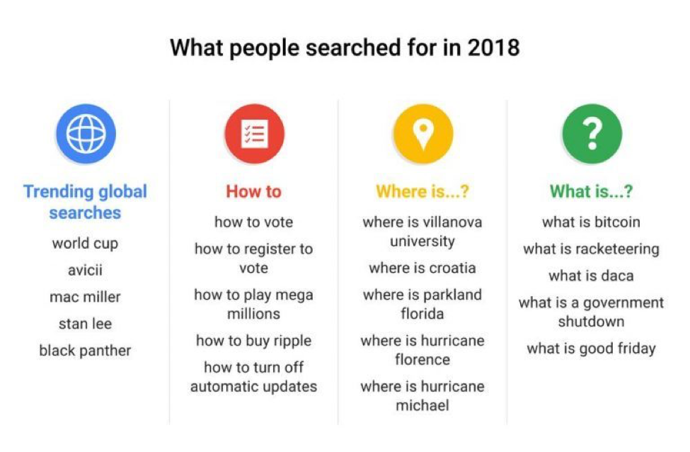 What People Searched Google for in 2018