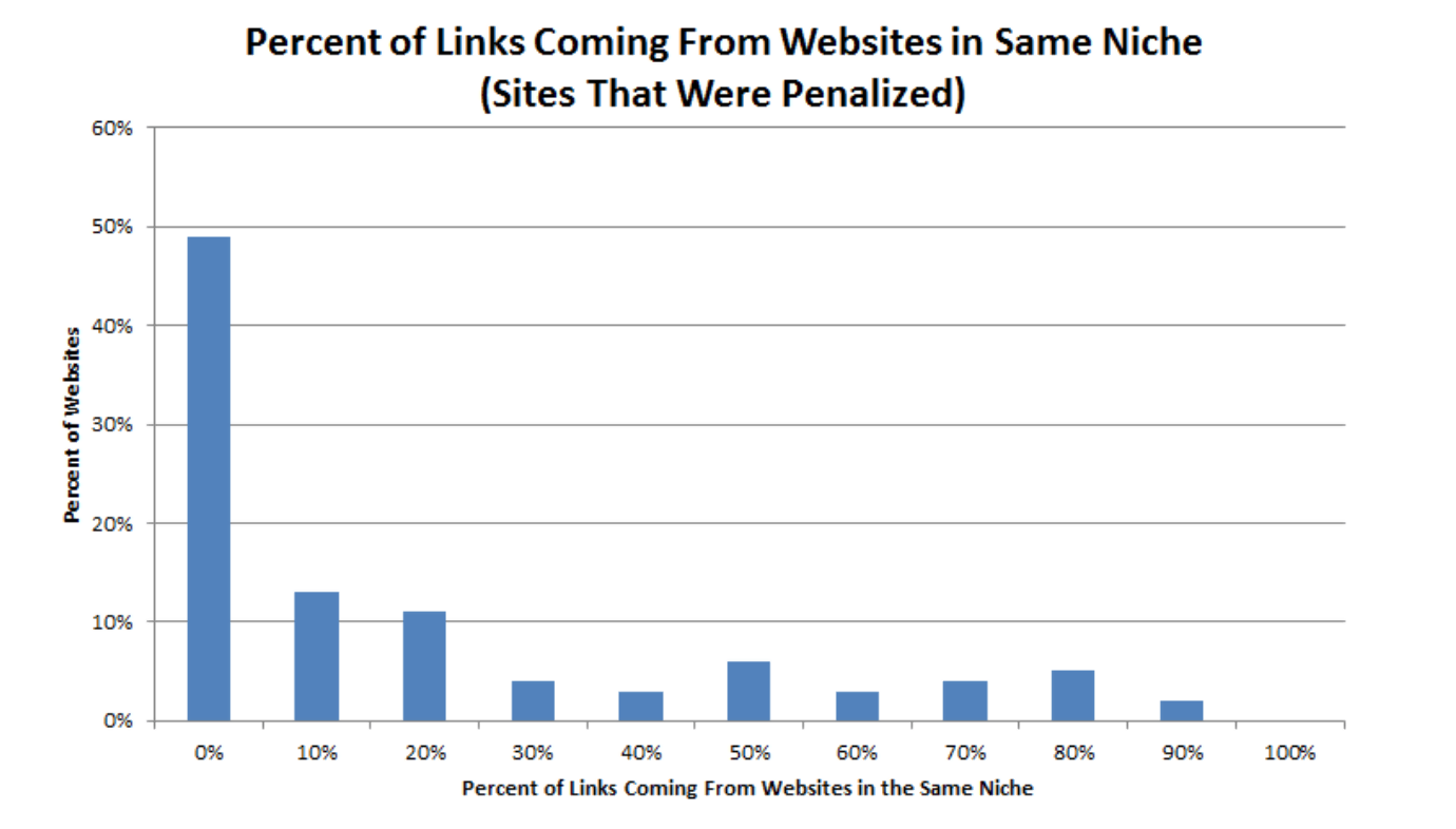 Generating backlinks from irrelevant websites