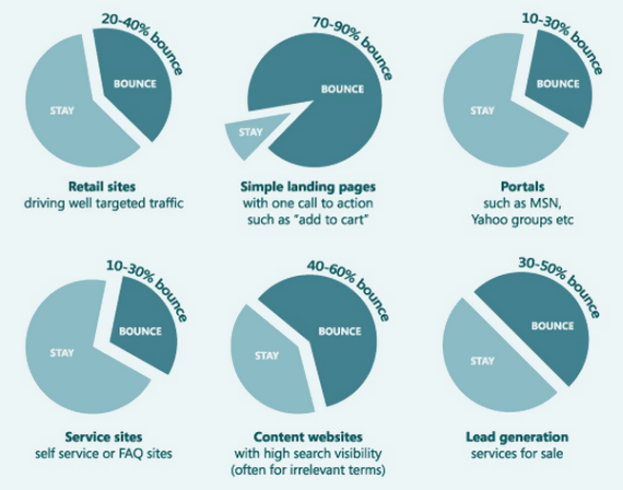 6 user engagement metrics that matter the most in 2019 chart