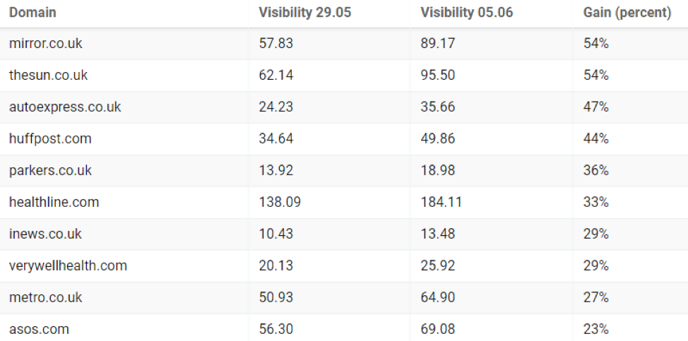 Websites that gained more visibility after the core algorithm update