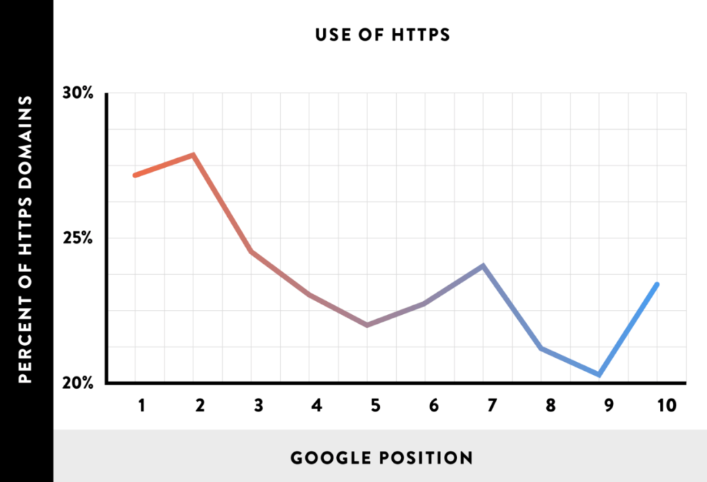 the benefits of HTTPS