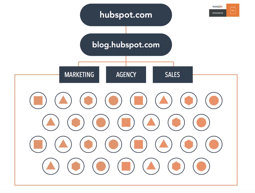 5 SEO tactics you should focus on in 2020 hubspot before