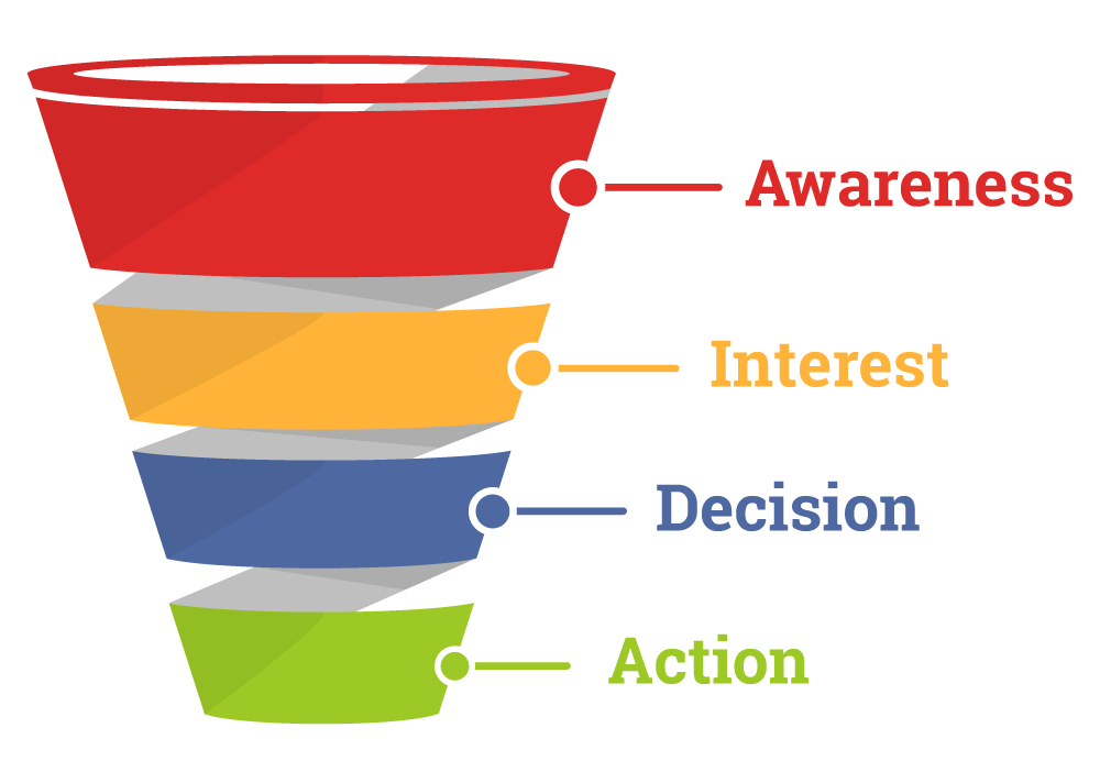 pillars-of-a-successful-content-marketing-strategy-sales-funnel