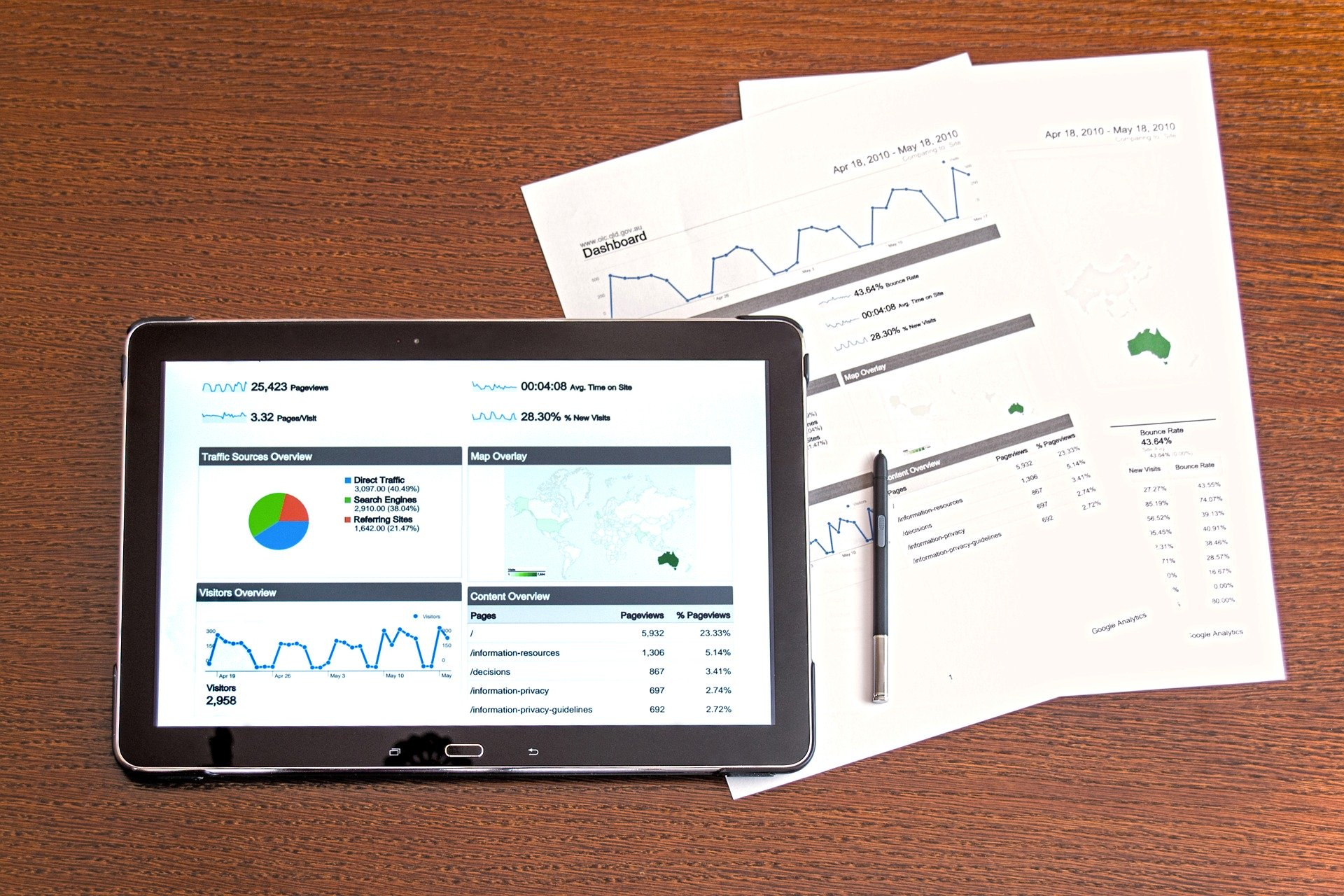 6 important content marketing metrics to measure (and how to find them)