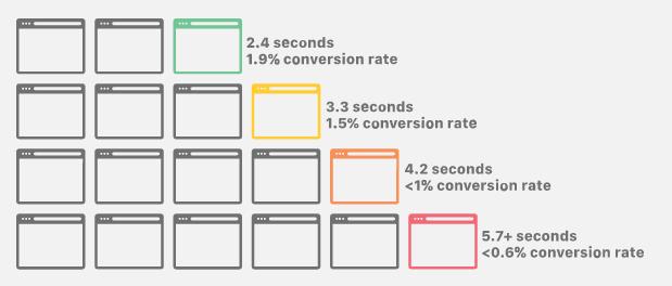 wordpress-conversion-rate