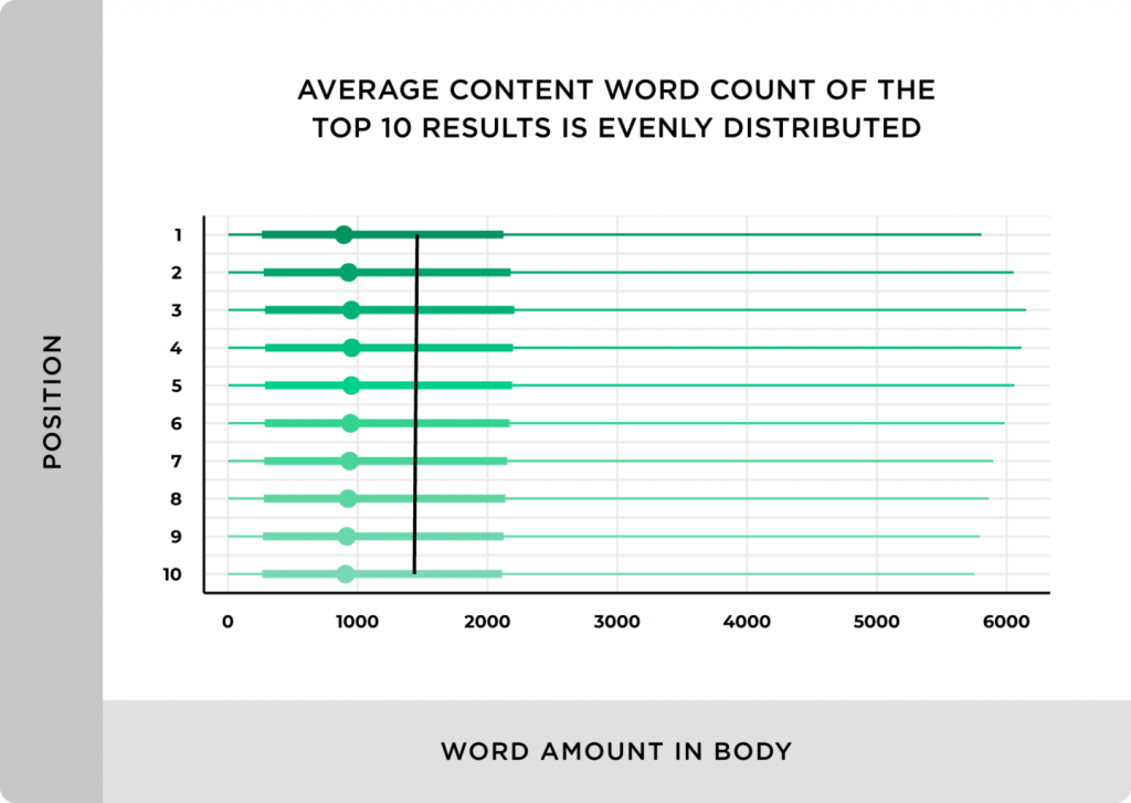 how-word-count-effects-seo